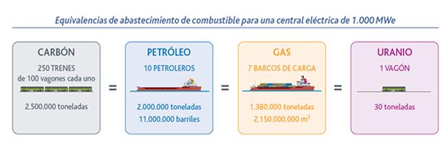 El coste la gasolina el diésel el gas