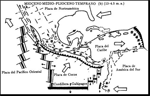 Evolución De La Tectónica En México
