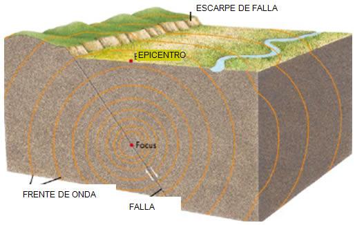Características sismicas